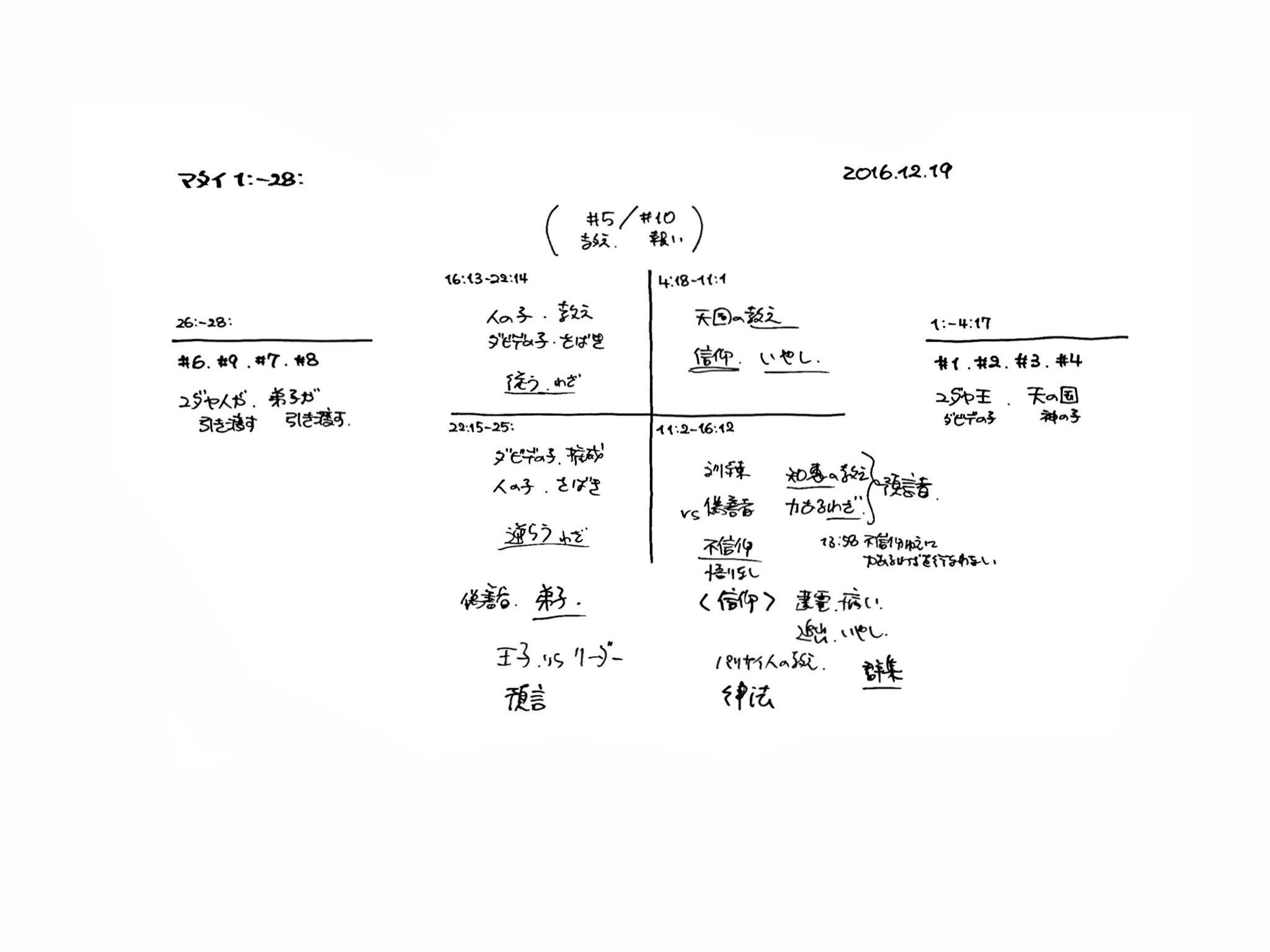 マタイ福音書 1-28章の構造分析
