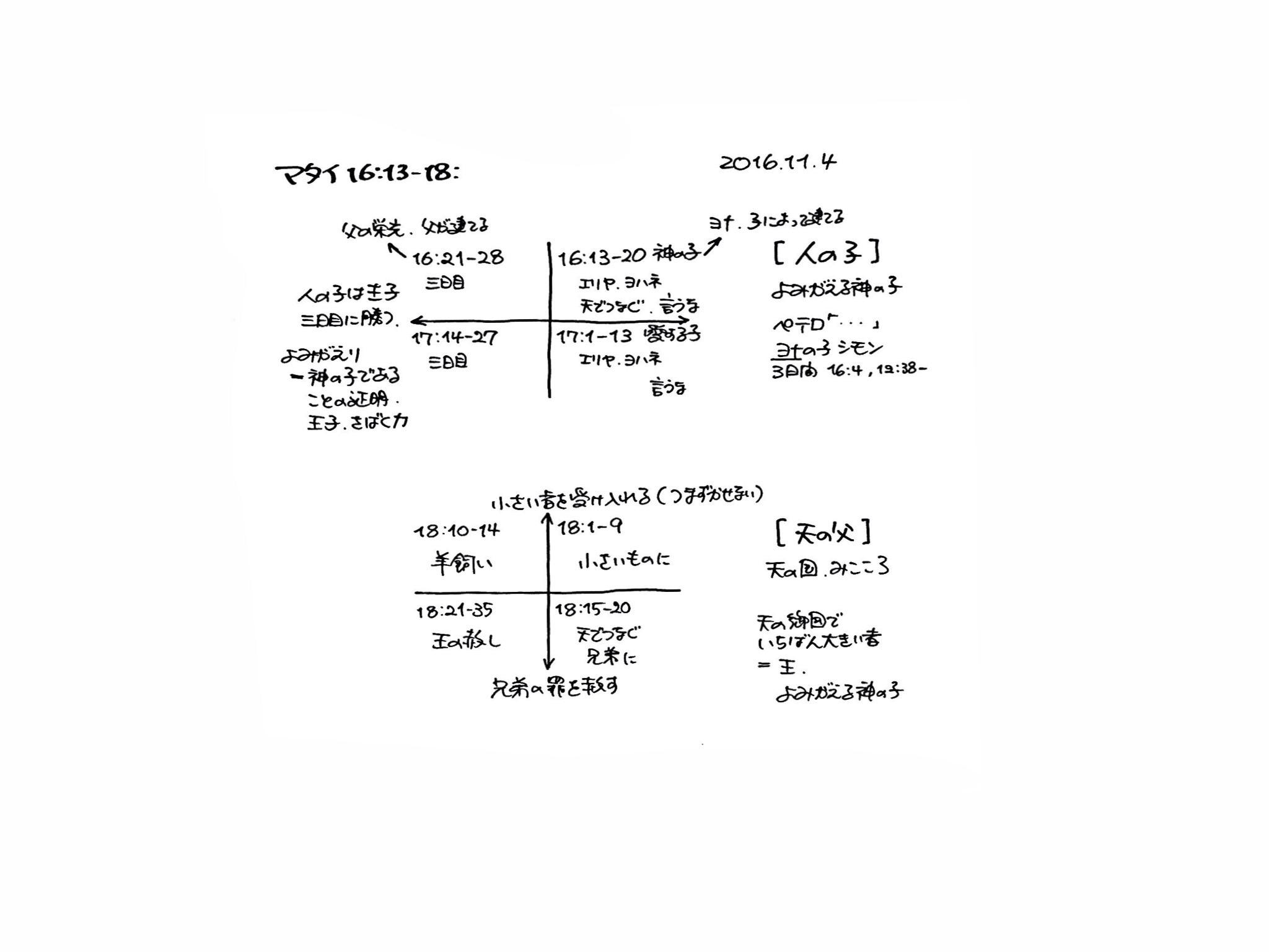 マタイ福音書 16-20章の構造分析