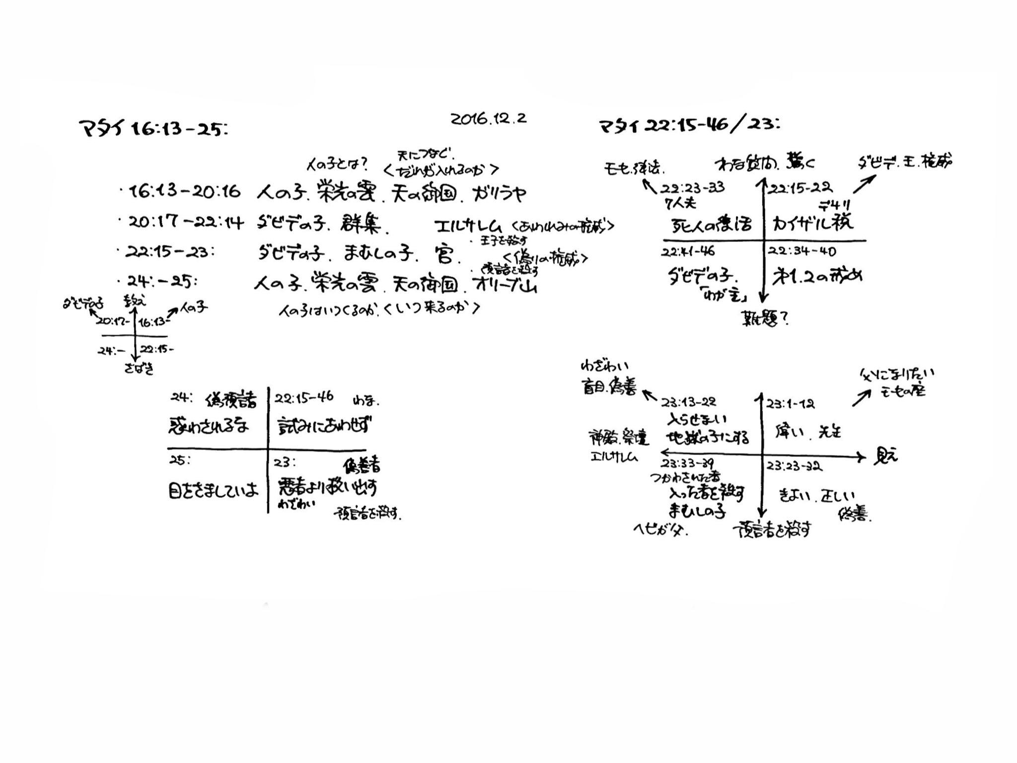 マタイ福音書 16-25章の構造分析