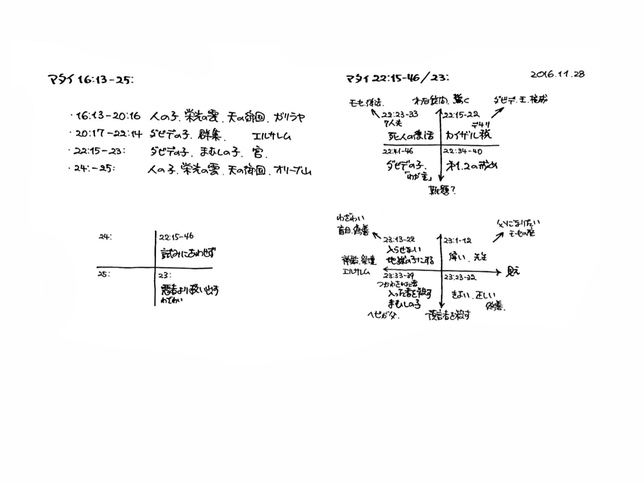マタイ福音書 21-25章の構造分析